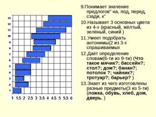 """9.Понимает значение предлогов"""" на, под, перед, сзади, к"""" 10.Называет 3 основн"""
