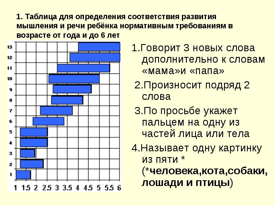 1. Таблица для определения соответствия развития мышления и речи ребёнка норм...