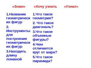 «Знаю» «Хочу узнать «Узнал» 1.Название геометрических фигур 2. Инструменты