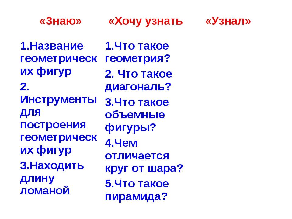 «Знаю» «Хочу узнать «Узнал» 1.Название геометрических фигур 2. Инструменты...