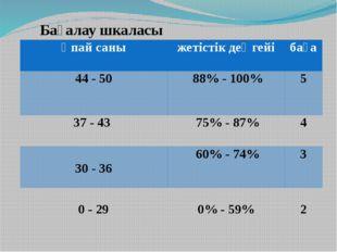 Бағалау шкаласы Ұпайсаны жетістік деңгейі баға 44 - 50 88%-100% 5 37-43 75%-8