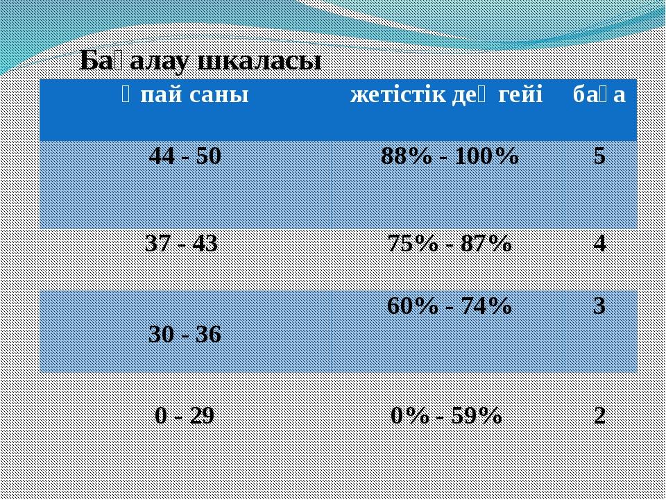 Бағалау шкаласы Ұпайсаны жетістік деңгейі баға 44 - 50 88%-100% 5 37-43 75%-8...