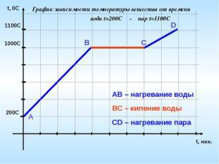 1100С 1000С 200С t, 0C t, мин. А В С D АВ – нагревание воды ВС – кипение вод