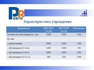 Характеристика учреждения Показатели 2012-2013уч.год 2013-2014уч.год Изменен