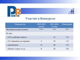 Участие в Конкурсах Показатели 2012-2013уч.год 2013-2014уч.год Изменения Мун