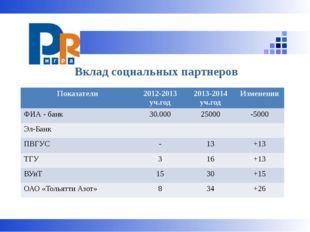 Вклад социальных партнеров Показатели 2012-2013уч.год 2013-2014уч.год Измене