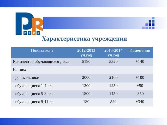 Характеристика учреждения Показатели 2012-2013уч.год 2013-2014уч.год Изменен...