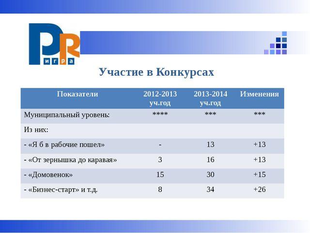 Участие в Конкурсах Показатели 2012-2013уч.год 2013-2014уч.год Изменения Мун...