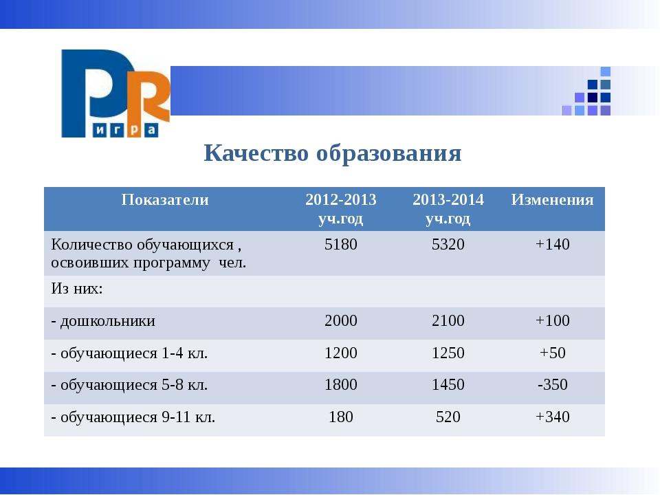 Качество образования Показатели 2012-2013уч.год 2013-2014уч.год Изменения Ко...