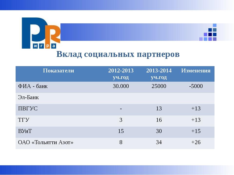 Вклад социальных партнеров Показатели 2012-2013уч.год 2013-2014уч.год Измене...