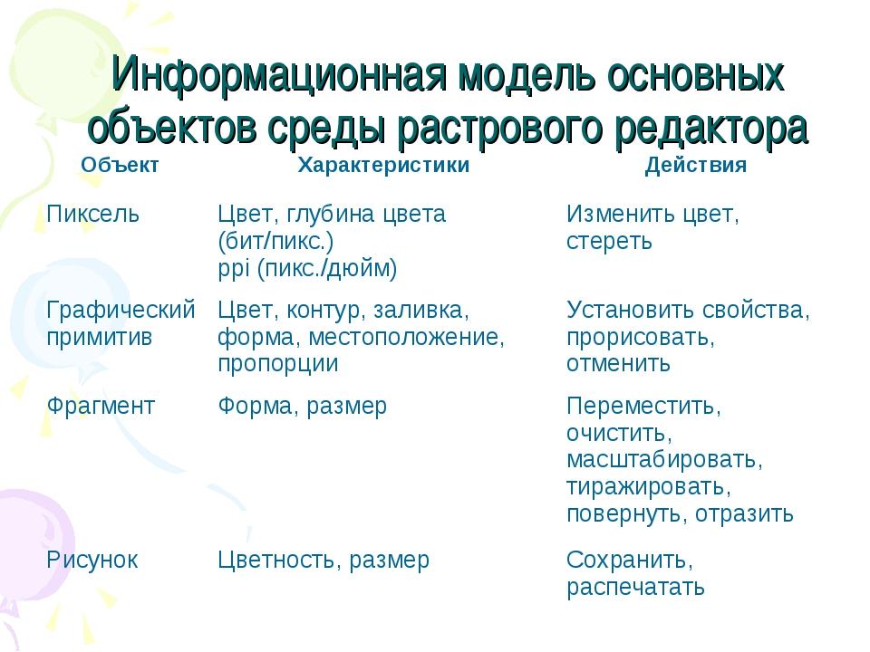 Информационная модель основных объектов среды растрового редактора Объект Ха...