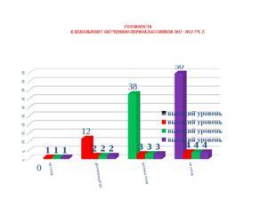 ГОТОВНОСТЬ К ШКОЛЬНОМУ ОБУЧЕНИЮ ПЕРВОКЛАССНИКОВ 2012 -2013 УЧ. Г.