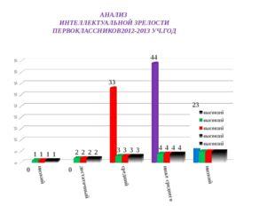АНАЛИЗ ИНТЕЛЛЕКТУАЛЬНОЙ ЗРЕЛОСТИ ПЕРВОКЛАССНИКОВ2012-2013 УЧ.ГОД