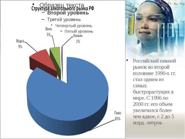 Российский пивной рынок во второй половине 1990-х гг. стал одним из самых бы...