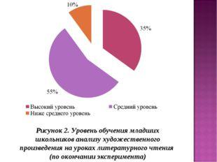 Рисунок 2. Уровень обучения младших школьников анализу художественного произв