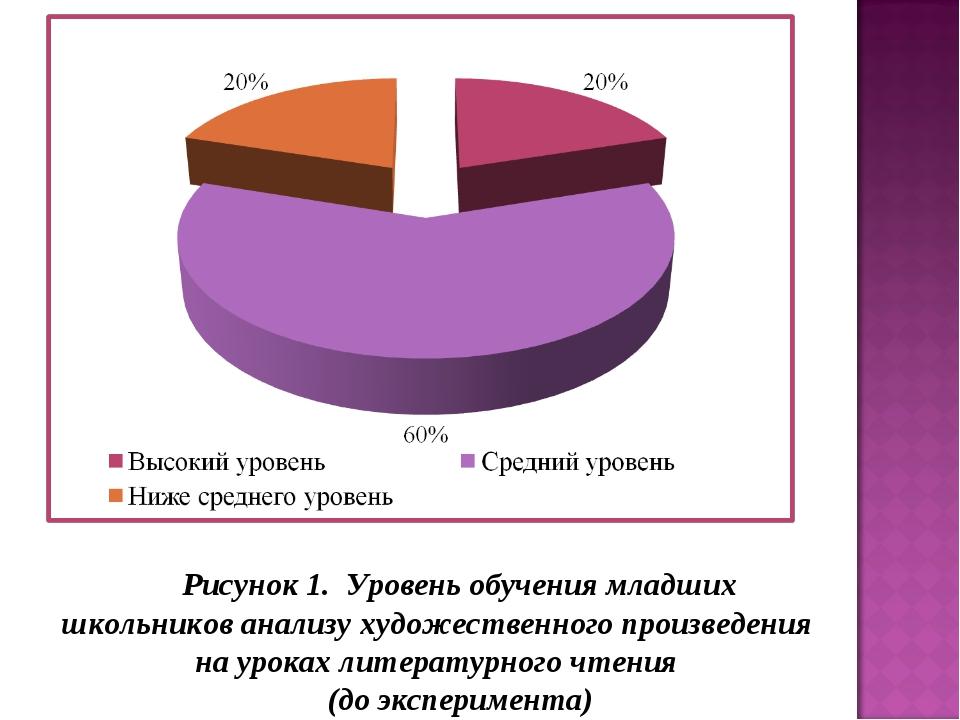 Рисунок 1. Уровень обучения младших школьников анализу художественного произв...