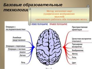 Базовые образовательные технологии Метод интеллект-карт (графическое изображе