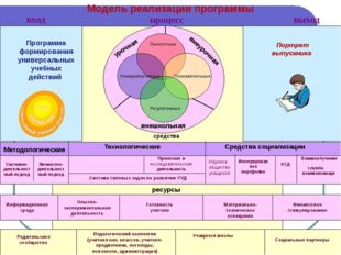Системно-деятельностный подход средства Готовность учителя Материально-техни