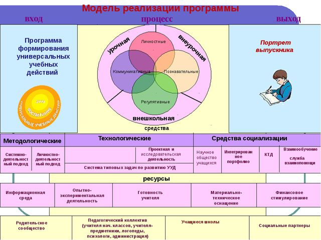 Системно-деятельностный подход средства Готовность учителя Материально-техни...