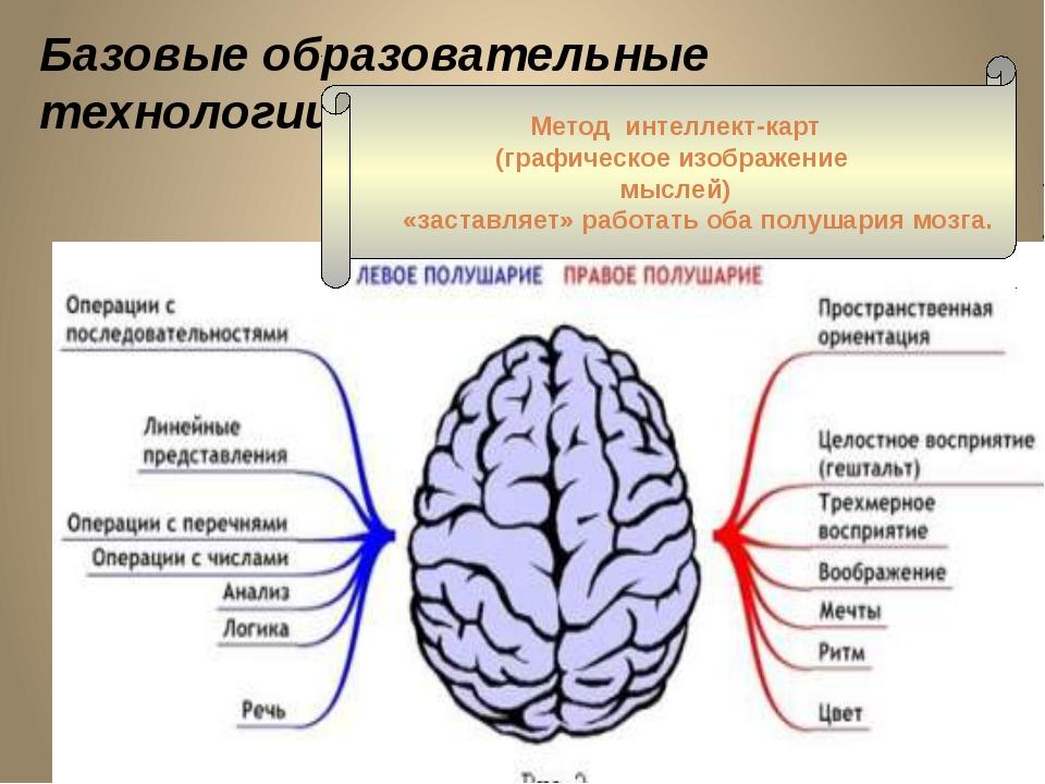 Базовые образовательные технологии Метод интеллект-карт (графическое изображе...