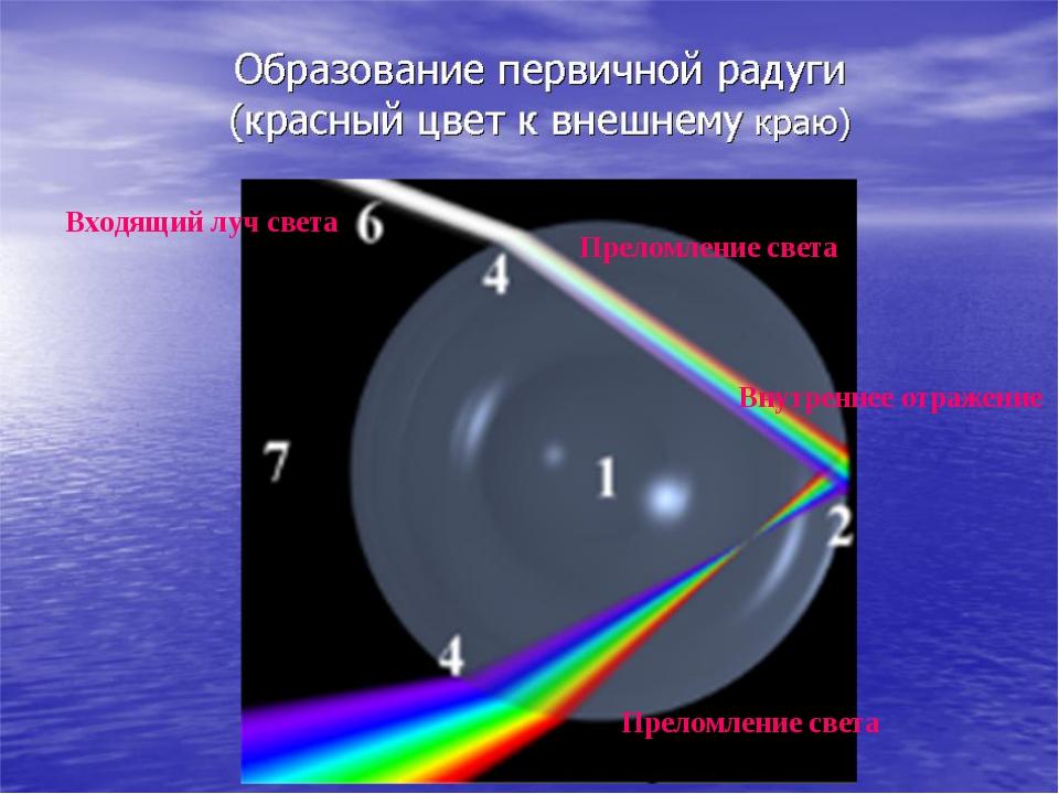 Входящий луч света Преломление света Внутреннее отражение Преломление света