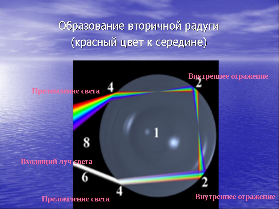 Внутреннее отражение Внутреннее отражение Входящий луч света Преломление свет...