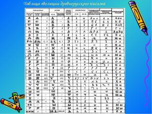 Таблица эволюции древнерусского письма