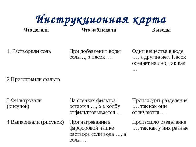 Инструкционная карта Что делалиЧто наблюдалиВыводы 1. Растворили сольПри...