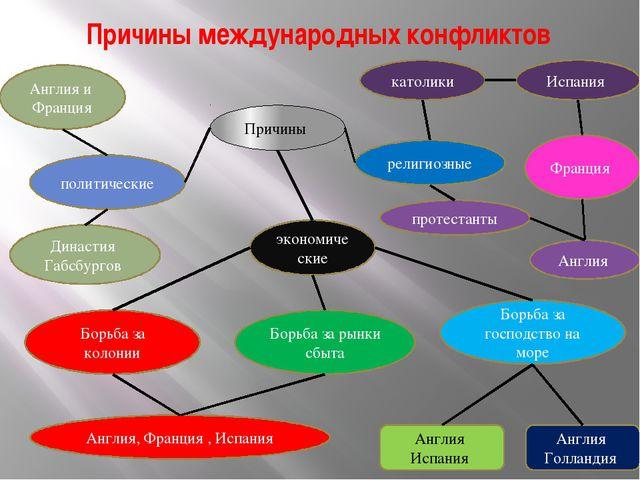 7 класс таблица международные отношения 18-19 параграф