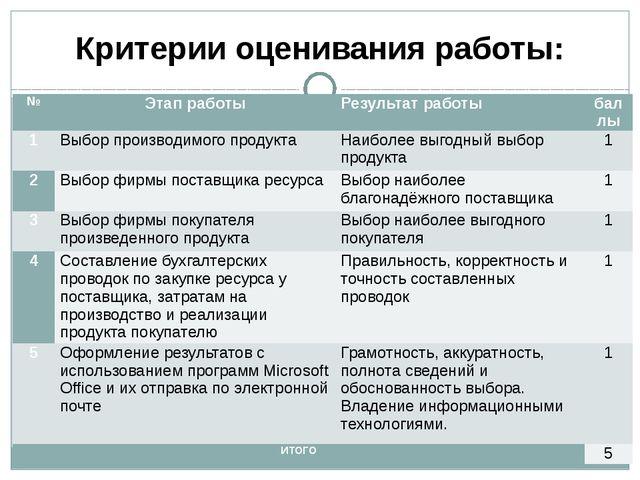 Критерии оценивания работы: № Этап работы Результат работы баллы 1 Выбор прои...