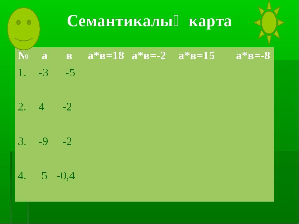 №ава*в=18а*в=-2а*в=15а*в=-8 1.-3 -5 2.4 -2 3.-9 -2 4....