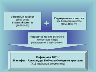 Секретный комитет (1857-1858) Главный комитет (1858-1861) Редакционные комисс