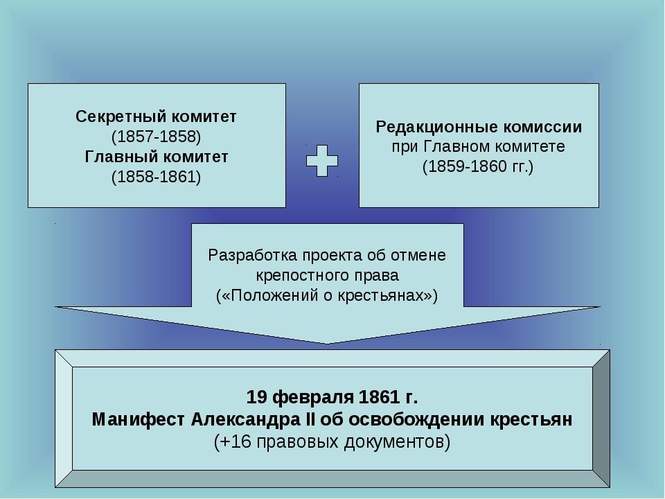 Секретный комитет (1857-1858) Главный комитет (1858-1861) Редакционные комисс...