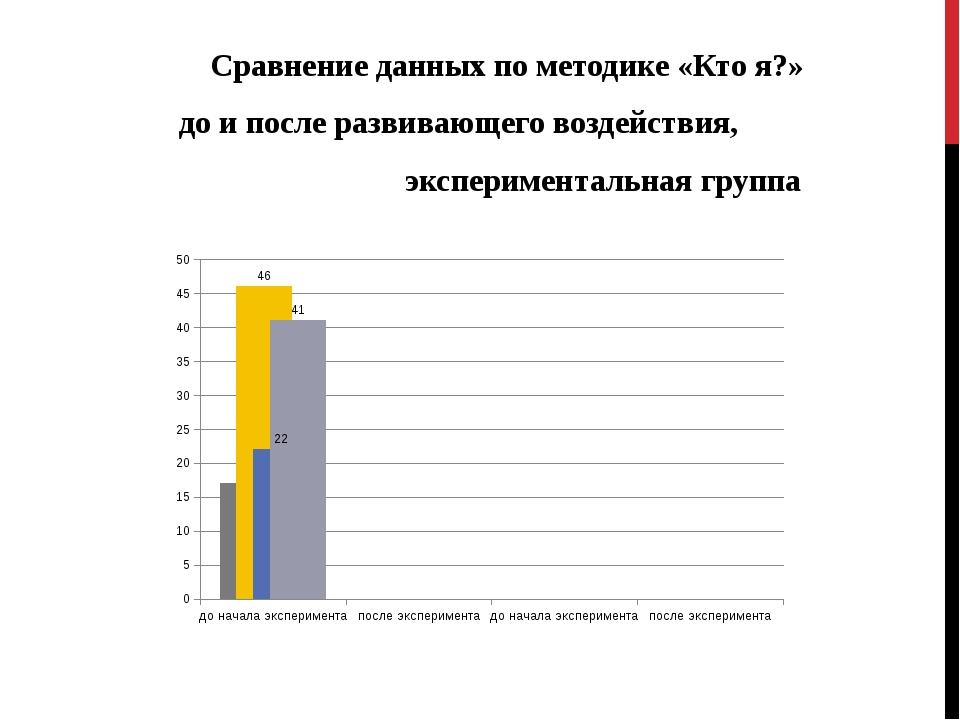 Сравнение данных по методике «Кто я?» до и после развивающего воздействия, эк...