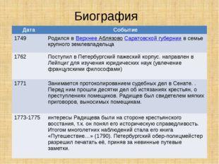 Биография Дата Событие 1749 Родился вВерхнееАблязовоСаратовской губерниив сем