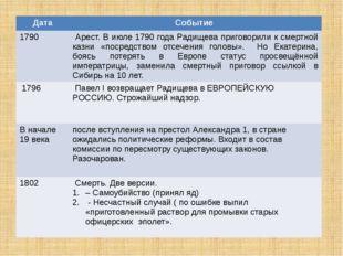 Дата Событие 1790 Арест.В июле 1790 года Радищева приговорили к смертной казн