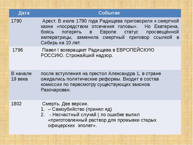 Дата Событие 1790 Арест.В июле 1790 года Радищева приговорили к смертной казн...