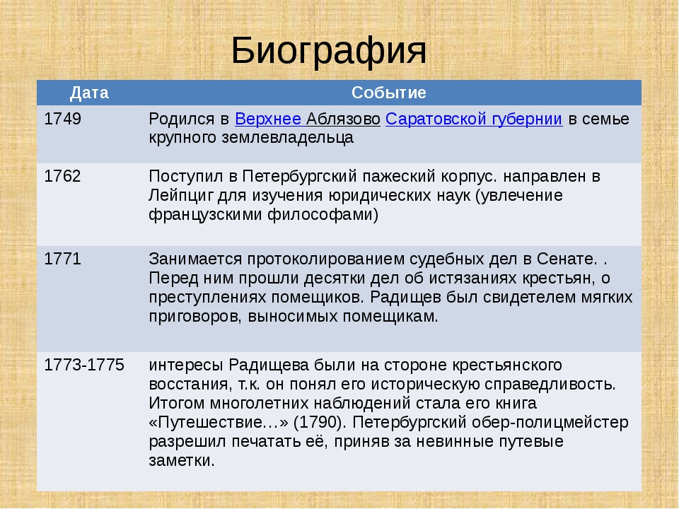 Биография Дата Событие 1749 Родился вВерхнееАблязовоСаратовской губерниив сем...