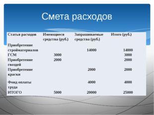 Смета расходов Статья расходов Имеющиеся средства (руб.) Запрашиваемые средст