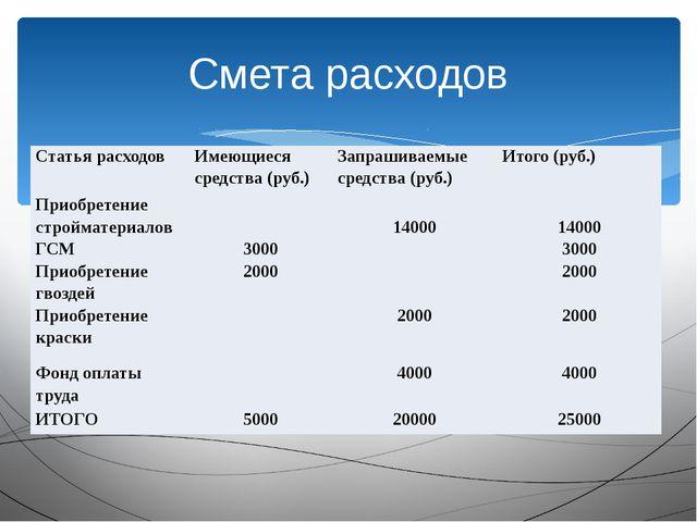 Смета расходов Статья расходов Имеющиеся средства (руб.) Запрашиваемые средст...