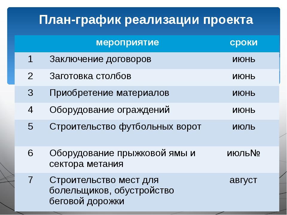 План-график реализации проекта мероприятие сроки 1 Заключение договоров июнь...