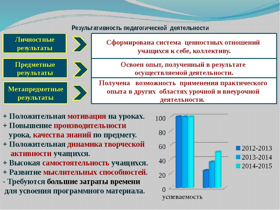 Результативность педагогической  деятельности  и достигнутые эффекты  Личнос...