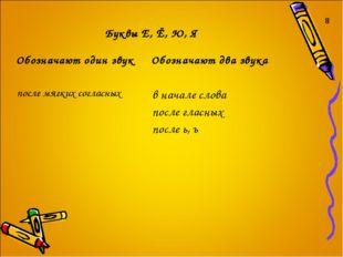 8 Буквы Е, Ё, Ю, Я Обозначают один звукОбозначают два звука после мягких со