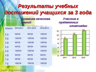 Результаты учебных достижений учащихся за 3 года Участие в предметных олимпиа