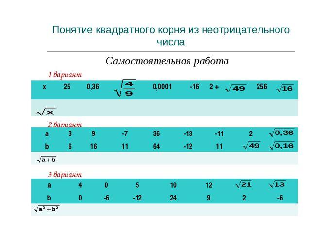 Самостоятельная работа 1 вариант 2 вариант 3 вариант Понятие квадратного корн...