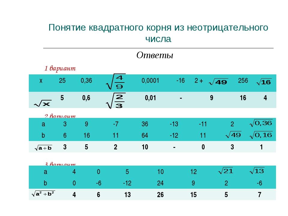 Ответы 1 вариант 2 вариант 3 вариант Понятие квадратного корня из неотрицател...