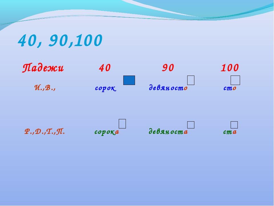 40, 90,100 Падежи 40 90100 И.,В.,сорок девяностосто Р.,Д.,Т.,П.сорока...