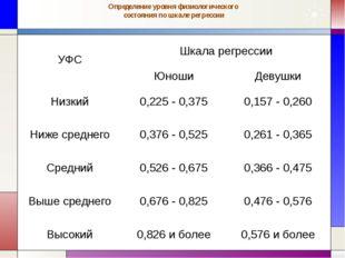 Определение уровня физиологического состояния по шкале регрессии УФС Шкала ре