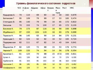 Уровень физиологического состояния подростков ЧСС АДсист АДдиаст АДср Возрас