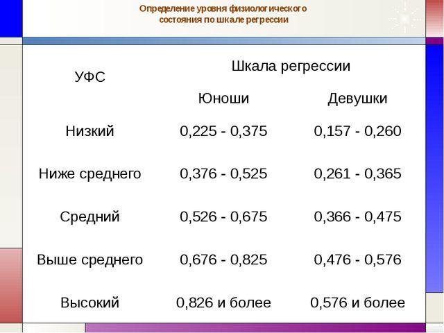 Определение уровня физиологического состояния по шкале регрессии УФС Шкала ре...